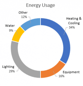 Office Energy Usage